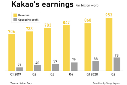 Kakao Games is going public, expects to raise up to $323m3