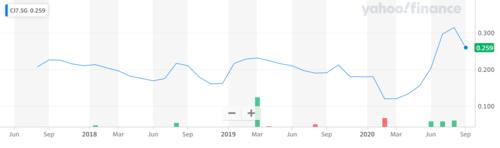 Source: Yahoo Finance — CI Games's share price dynamics