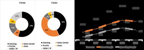 Source: NVIDIA quarterly presentation Q2 FY'21