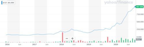 Source: Yahoo Finance — Stillfront's share price dynamics
