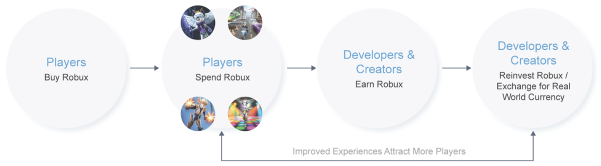 Roblox players and developers