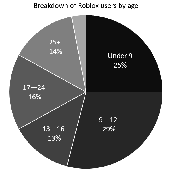 Breakdown of Roblox users by age
