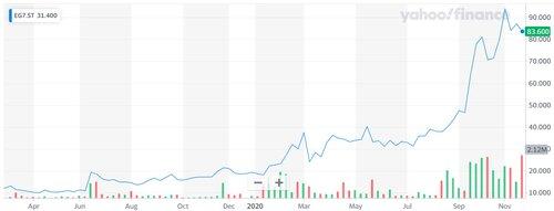 EG7 stock.jpg