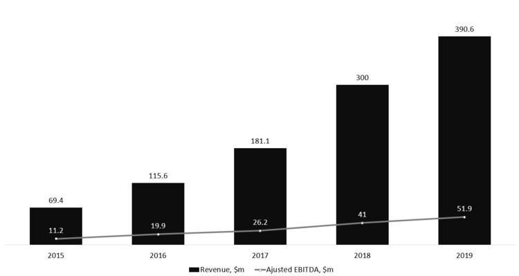 Keywords Studios revenue and adjusted EBITDA