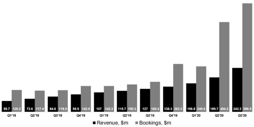 Roblox revenue and bookings