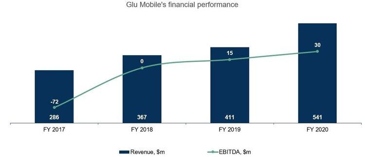 Glu%27s+financial+performance.jpg