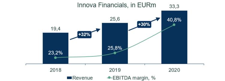 Innova financials2.png