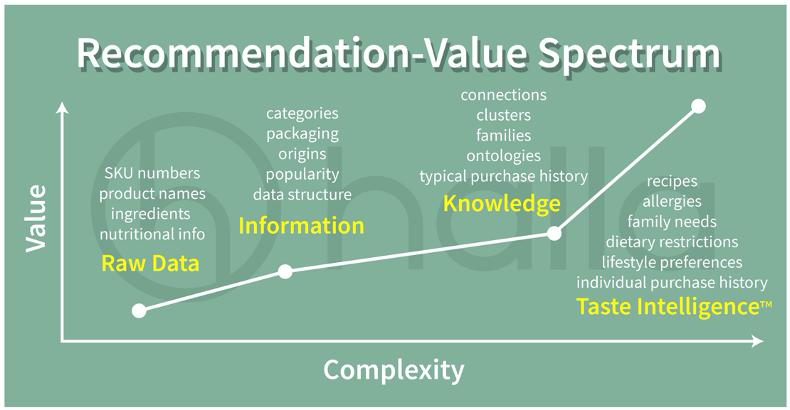 Recommendation-Value Spectrum.png