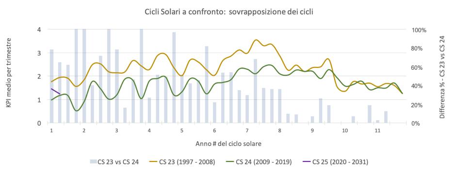 Cosa sono i cicli solari - Guida all'aurora del secolo!