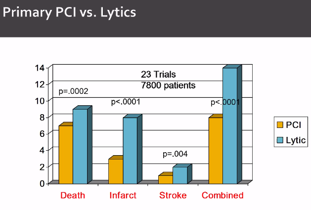 This drives the guidelines. Do PCI if able to get into