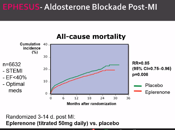 Most people substitute aldosterone for cost
