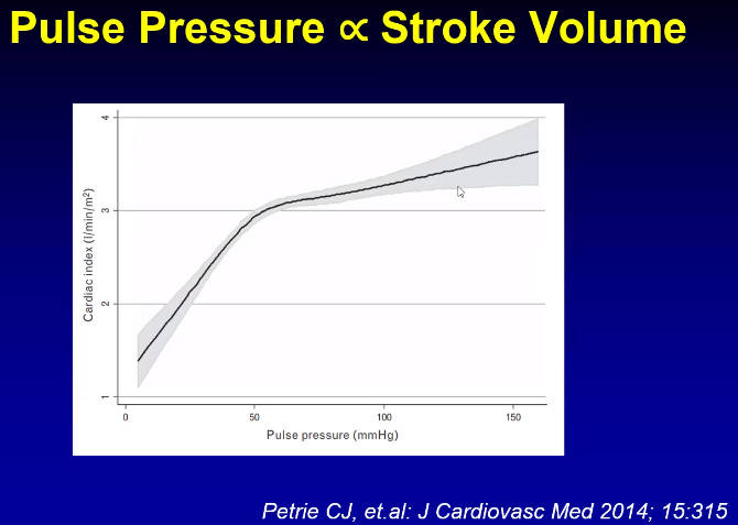 A rise in pulse pressure is a surrogate marker for rise in stroke volume. See the sharp rise between 0 to 50 pulse pressure. Many of our cardiac dysfunction patients will have a vary narrow pulse pressure.