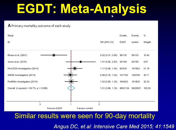 The single center RIVERS trial showed that early goal directed fluid therapy showed benefit to patients. All of the large subsequent trials following could not see benefit to early goal directed fluid therapy.