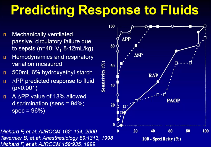 Dynamic predictors seem to be better at predicting fluid responsiveness. Variations in the systolic pressure and the pulse pressure seemed to be the most predictive.
