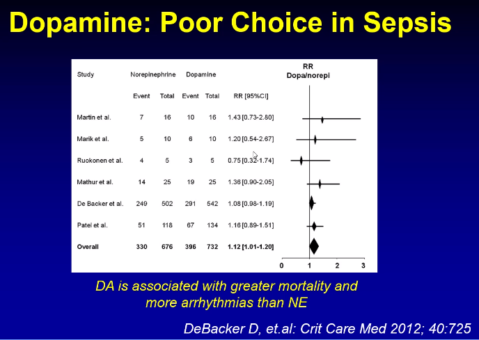 Dopamine should be our last choice for vasoRx. Associated with greater mortality compared to norpeinehprine.