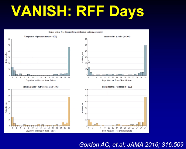 Vasopressin did not impact kidney failure-free days compared to norepinephrine. It was thought to have some selective vaso-sparing effects in the kidneys that would have been beneficial, not seen in this study.