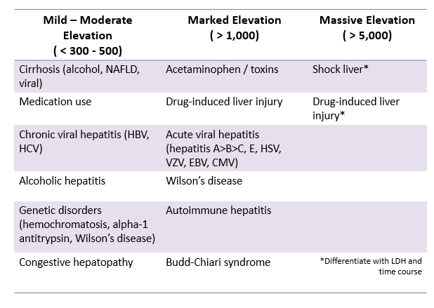 This table summarizes what we already talked about, which is that AST/ALT > 1000 should have a specific differential compared to more doest elevations    Others:   Mild-moderate elevation: malignant infiltration, muscle disorders, thyroid disorders, celiac disease, adrenal insufficiency, anorexia  Marked elevation: sinusoidal obstruction syndrome, HELLP, malignancy infiltration, toxin exposure (mushroom poisoning), heat stroke, sepsis
