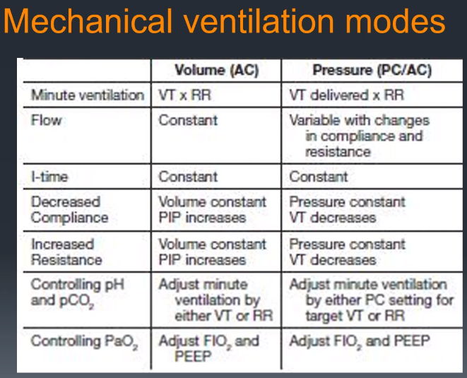 Minute ventilation is established by the patient. The patient is the one who wants a certain amount of air for gas exchange. The patient will either increase their volume or increase their rate in order to achieve this amount of air. Minute ventilat…
