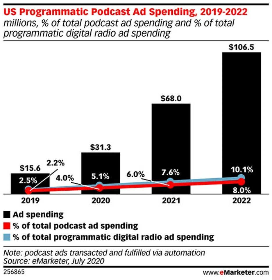 programmatic podcasting .png