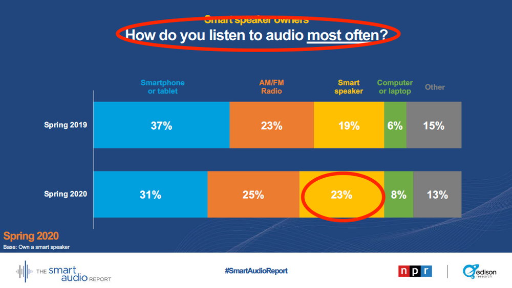 audio most often.png