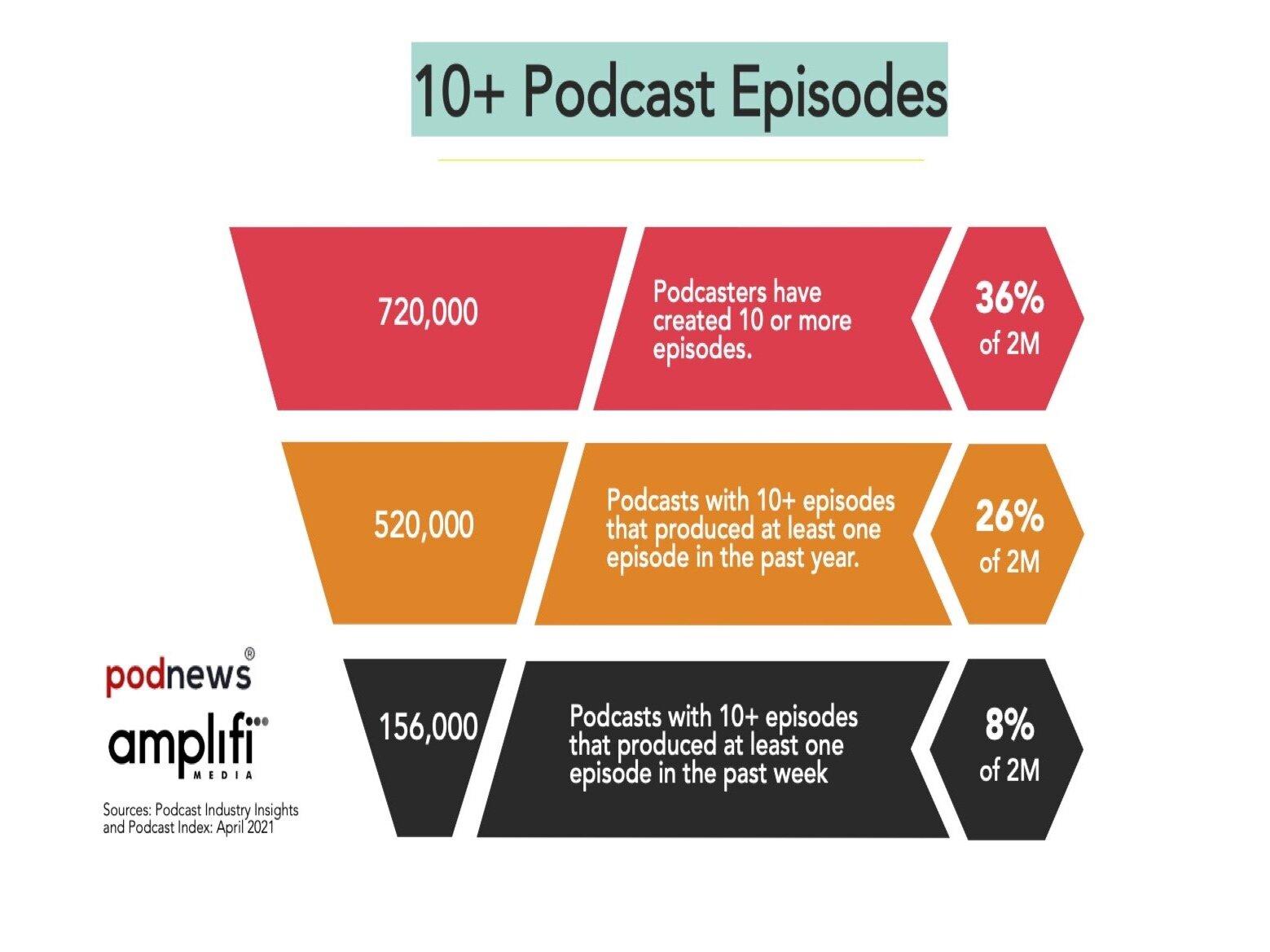 10%2B+Funnel+-+Amplifi+Media+-+V3.jpg