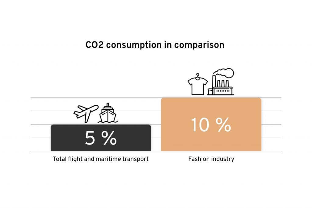 Source: Ellen MacArthur Foundation report - a New Textiles Economy: Redesigning Fashion's Future