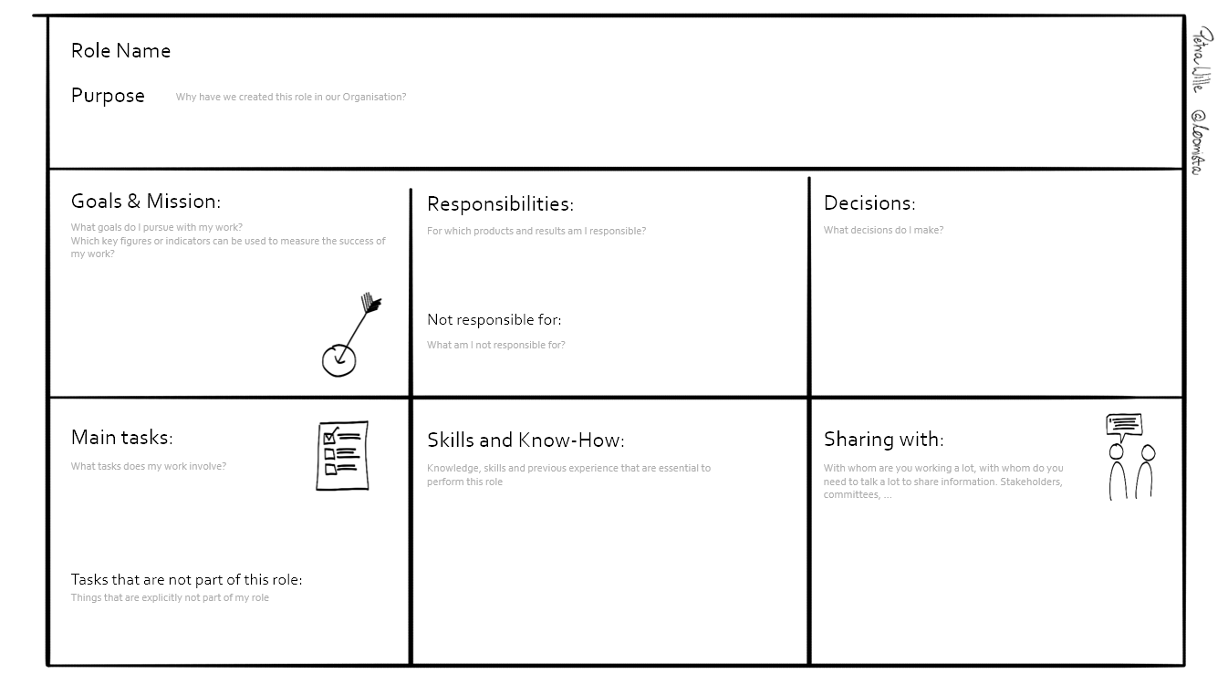 Role description canvas. Includes Role name, purpose, goals & mission, responsibilities, decisions, main tasks, skills and know-how, and sharing with.