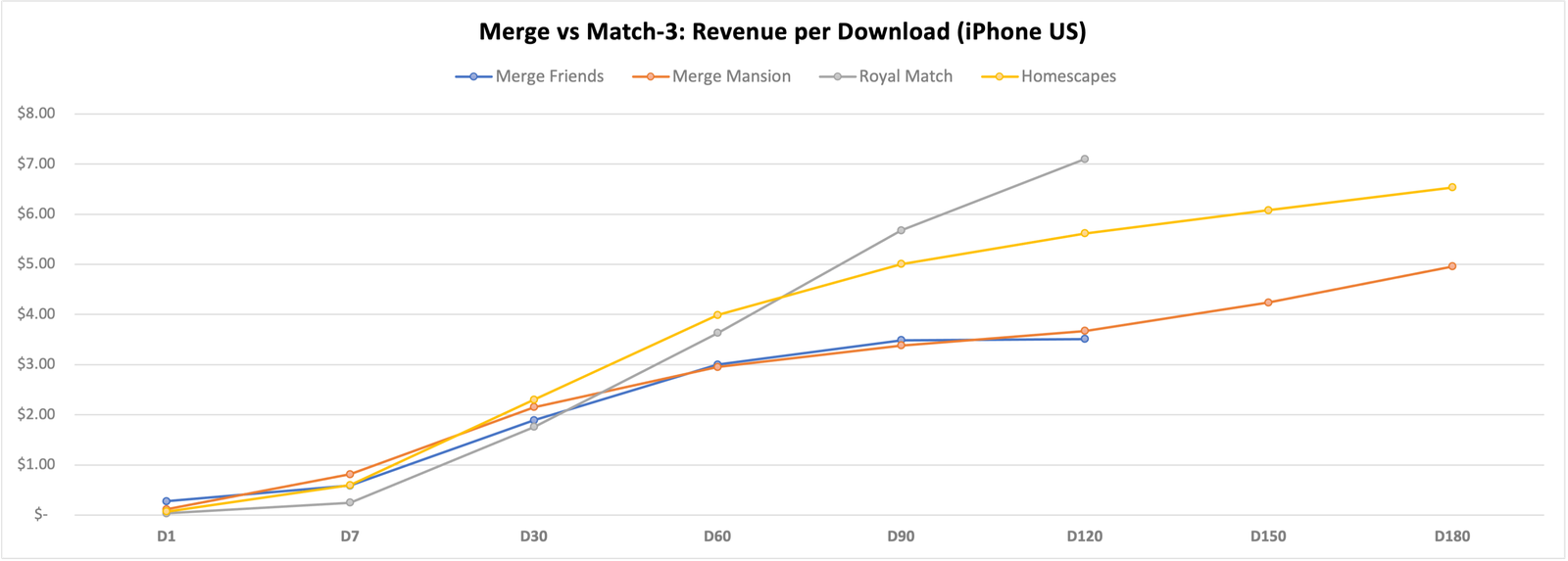 Revenue per Download is not LTV, but a good indicator of the same | Source:    Sensor Tower