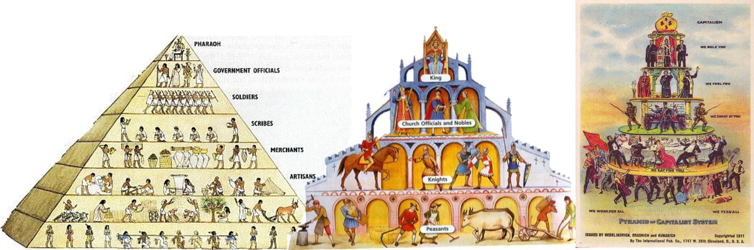 Left: Pyramid of Egyptian hierarchy. Middle: Feudalism hierarchy. Right: 'Pyramid of Capitalist System'. Can you see which classes in capitalist civilisation have the same roles as the classes in ancient civilisation?