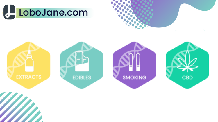 For residents of Canada, LoboJane.com will suggest products with personalized cannabinoid to terpene ratios depending on your CBD + THC Genetic Test results.