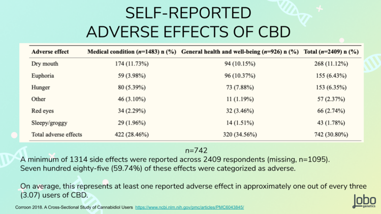 This study 1     found an average of 1/3 people surveyed experienced an adverse effect from taking CBD including dry mouth, euphoria, hunger, red eyes, sleepy/groggy and other.