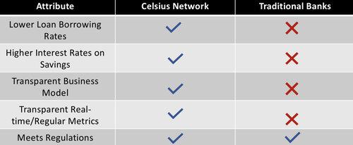 Celsius versus traditionele banken
