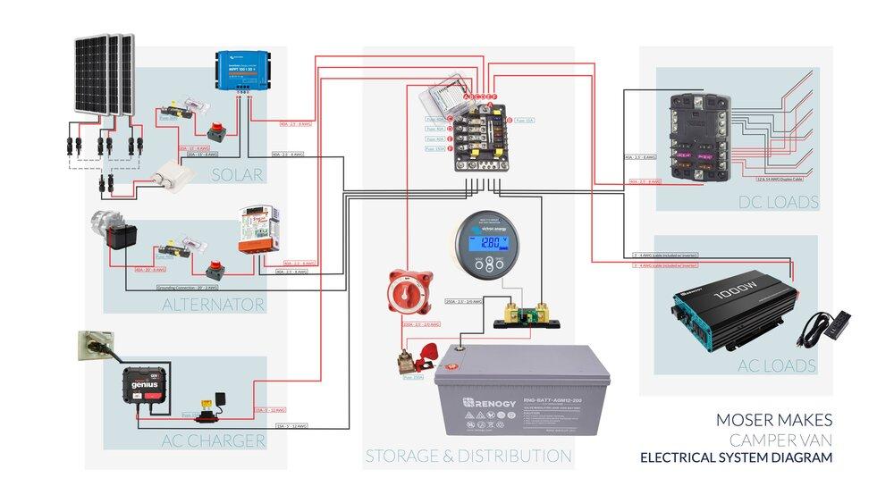 Camper Van Electrical System Diagram, Campervan Wiring Diagram