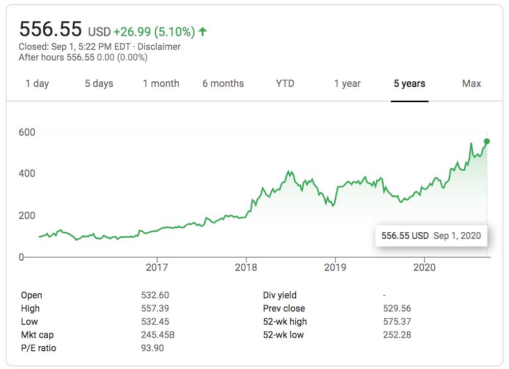 Netflix Stock price year to year growth chart