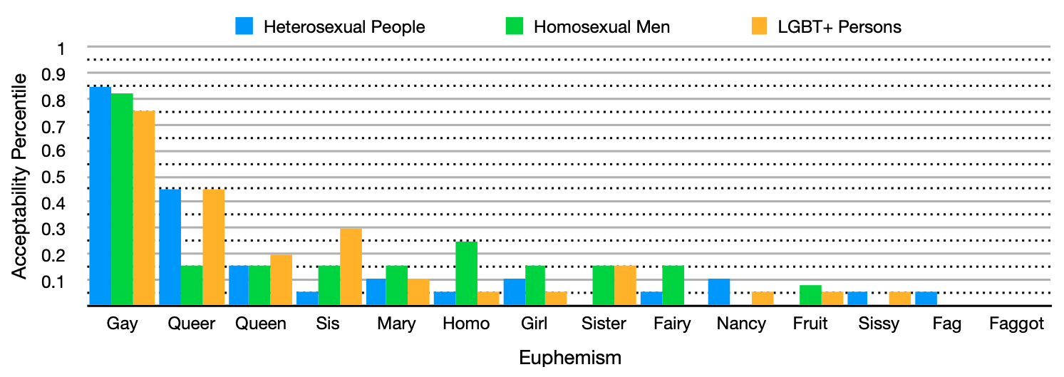 Figure 1.Acceptability of Euphemisms Used by Heterosexual People to Refer to Homosexual Men (HPHM2)