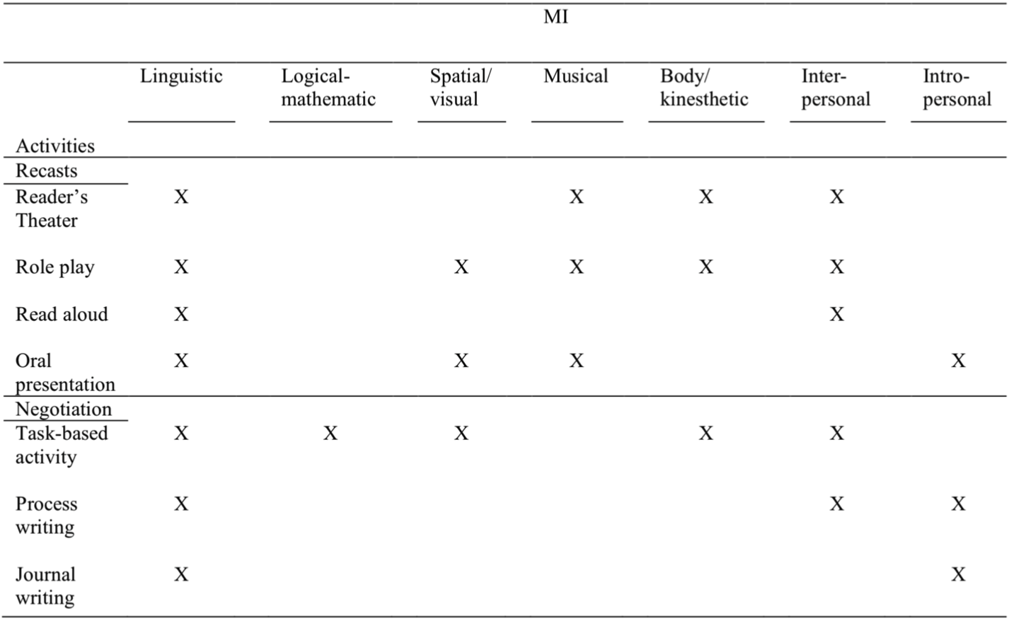 """Source: Yeh, Ellen. """"Teaching Culture and Language through the Multiple Intelligences Film Teaching Model in the ESL/EFL Classroom."""" The Journal of Effective Teaching, vol. 14, no. 1, 2014, Table 1."""