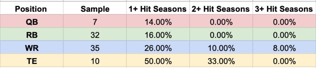 3rd Round ADP.png