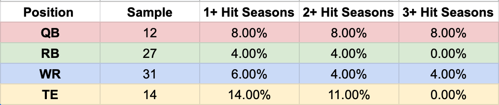 4th Round ADP.png