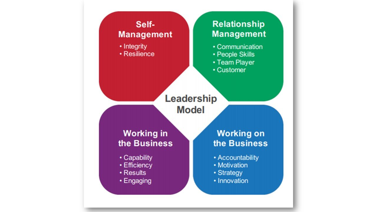 360 Options — Talent & Leadership Consulting