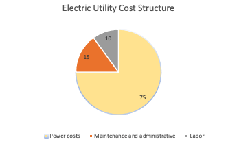 electric-utility-cost-structure.png