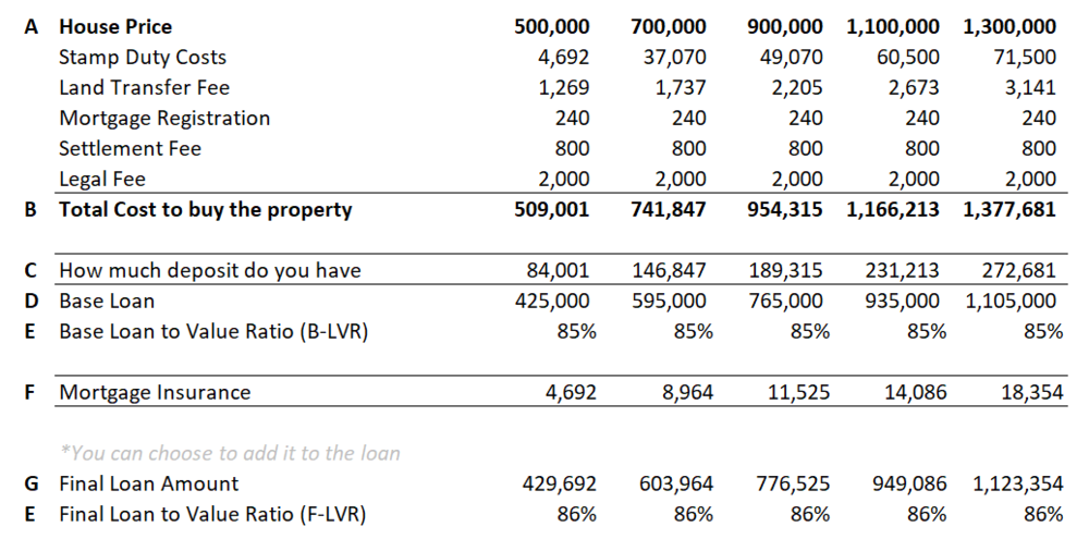 The Property Heroes - Lenders Mortgage Insurance Table 2