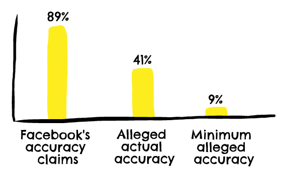 Facebook's Ad targeting is inaccurate — does it matter?