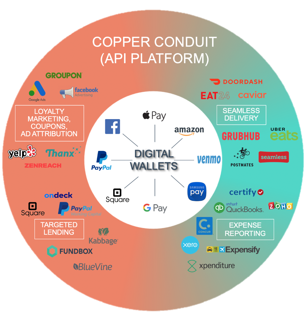 Copper ConduitPlatform for item level dataAPI access to support multiple use cases -