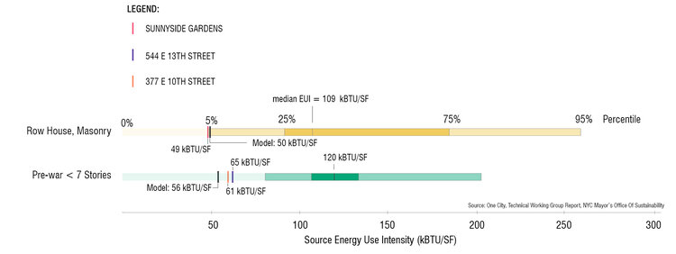 Source energy use intensity (kBTU/SF) modeled, monitored and median for NYC.