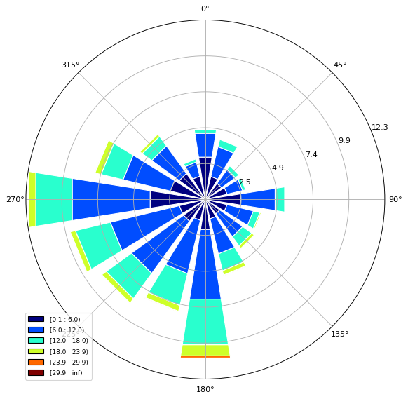 Fig. 4: Wind rose chart describing the average wind speed distribution over 7 years