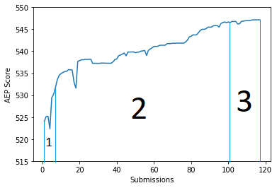 Fig 7: The graph depicts our progress on the public leaderboard. 1 indicates the Genetic Algorithm phase. 2 indicates the progress made by implementing NDOpt algorithm. 3 indicates the final phase of our solution when we applied our new ensembling technique.