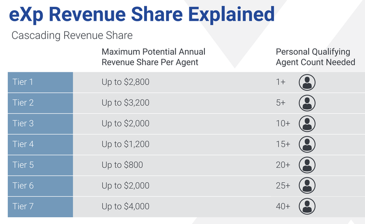 exp realty revenue share explained.png