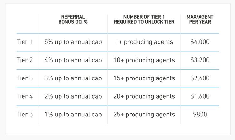 REAL Broker revenue share program.png