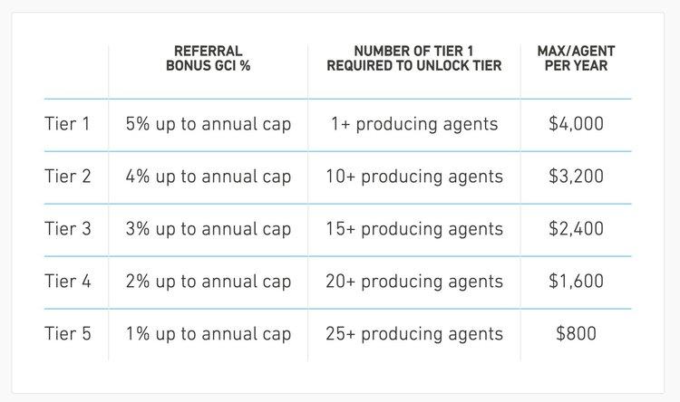 real brokerage revenue share program.jpeg