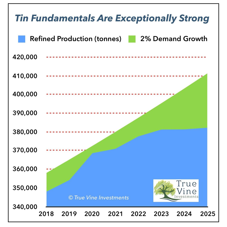 Tin Fundamental Chart.jpg